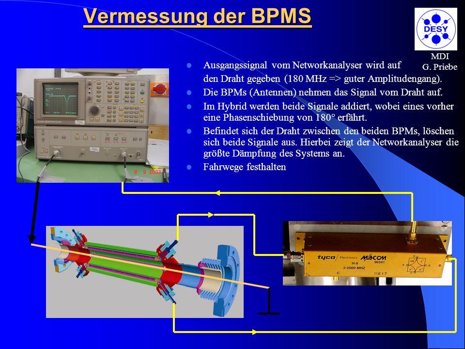 MDI G. Priebe Vermessung der BPMS Ausgangssignal vom Networkanalyser wird auf den Draht gegeben (180 MHz => guter Amplitudengang). Die BPMs (Antennen)