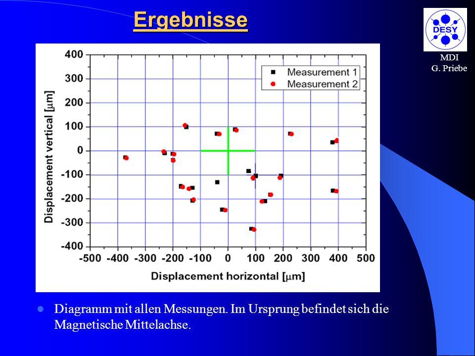 MDI G. PriebeErgebnisse Diagramm mit allen Messungen. Im Ursprung befindet sich die Magnetische Mittelachse.