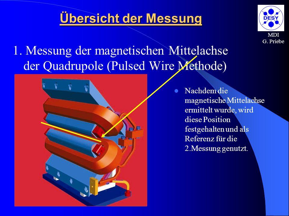 MDI G. Priebe Übersicht der Messung 1. Messung der magnetischen Mittelachse der Quadrupole (Pulsed Wire Methode) Nachdem die magnetische Mittelachse e