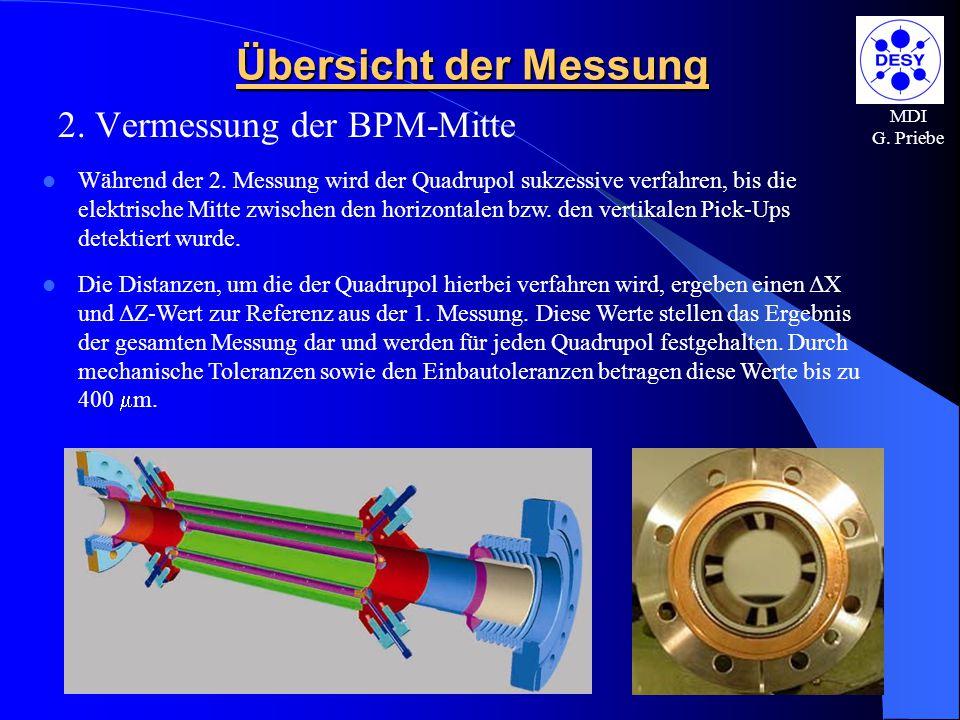 MDI G. Priebe Übersicht der Messung 2. Vermessung der BPM-Mitte Während der 2. Messung wird der Quadrupol sukzessive verfahren, bis die elektrische Mi