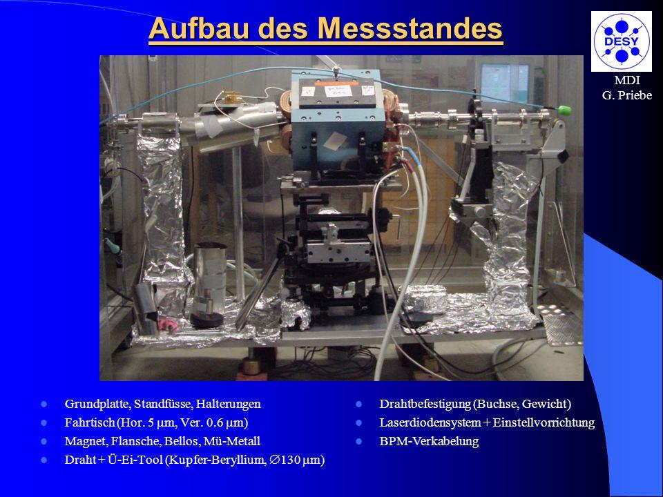 MDI G. Priebe Aufbau des Messstandes Grundplatte, Standfüsse, Halterungen Fahrtisch (Hor. 5  m, Ver. 0.6  m) Magnet, Flansche, Bellos, Mü-Metall Dra