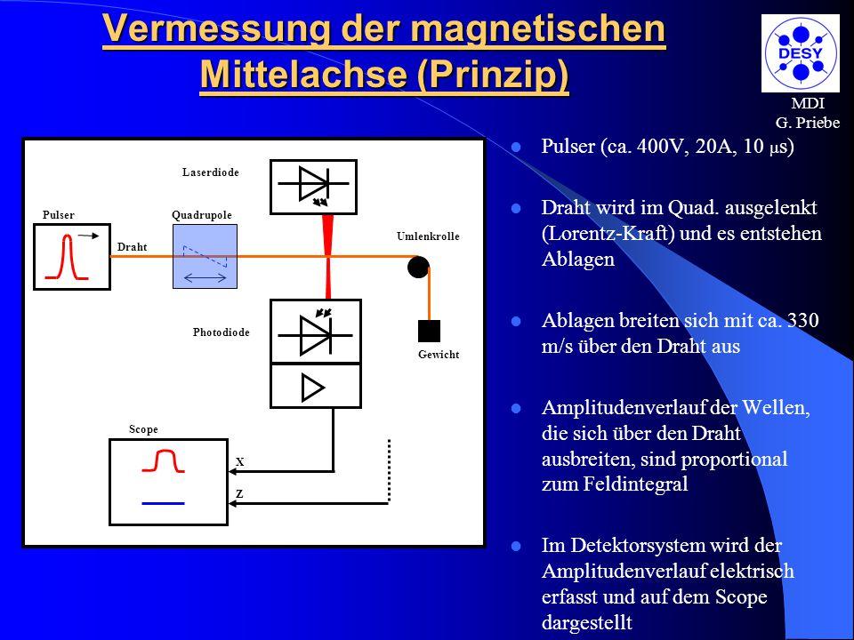 MDI G. Priebe Vermessung der magnetischen Mittelachse (Prinzip) Pulser (ca. 400V, 20A, 10  s) Draht wird im Quad. ausgelenkt (Lorentz-Kraft) und es e