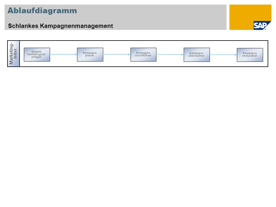 Ablaufdiagramm Schlankes Kampagnenmanagement Marketing- leiter Gesamt- marketingplan anlegen Kampagne überwachen Kampagne planen Kampagne durchführen