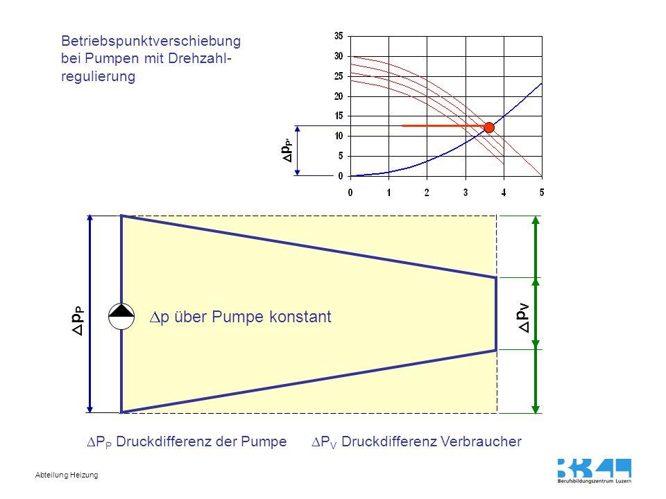 Abteilung Heizung pPpP pVpV  p über Pumpe konstant p P' Betriebspunktverschiebung bei Pumpen mit Drehzahl- regulierung  P P Druckdifferenz der Pumpe