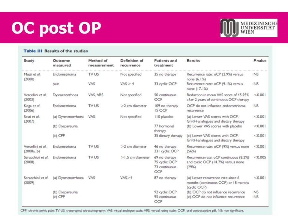  7 Studien; 4 RCTs  Kombinationspillen nach OP  Ergebnis Schmerzrezidive seltener, wenn >1 a  Frequenz, Intensität anatomische Rezidive seltener k