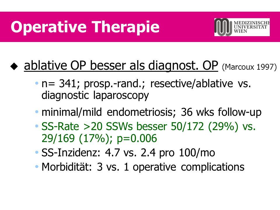 GnRH + Anastrozol  Hum Reprod 2004;19(1):160-7  OP + Goserelin 3.6mg q28x6 +/- Anastrozol 1mg/d 6 mos  n=97; severe endometriosis (rASRM score >40); 24 mos follow-up  Ergebnis  länger rez.-frei 2.4 vs.