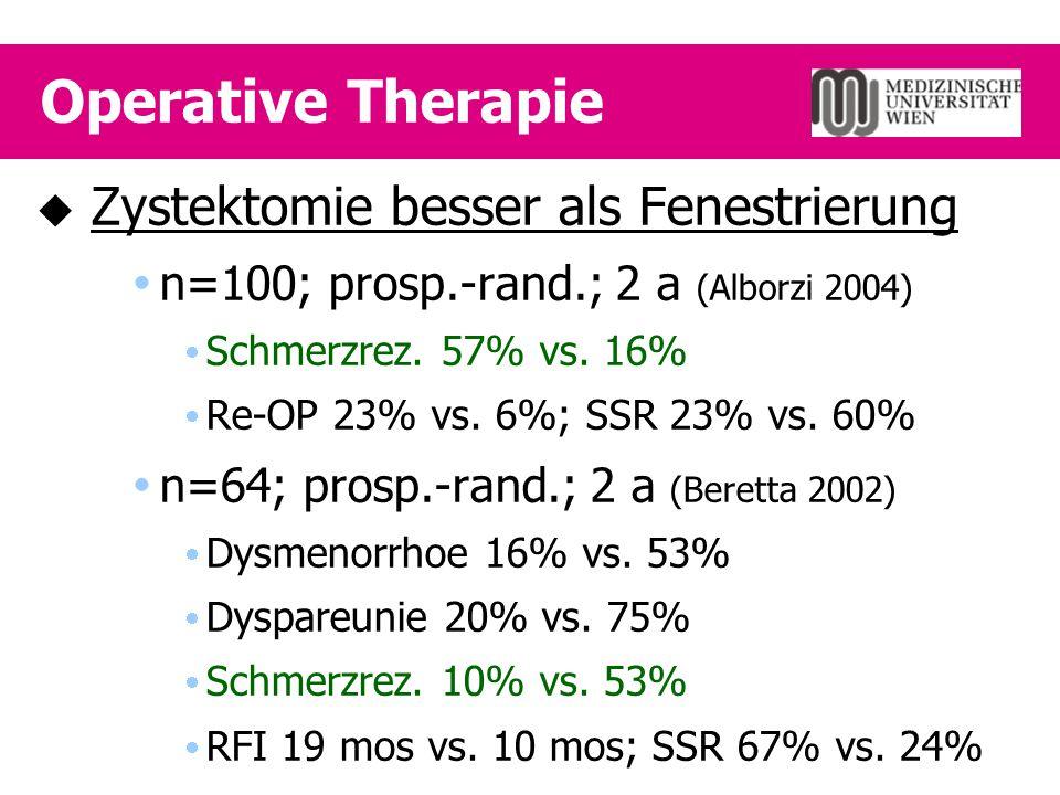 Mirena® post OP  Fertil Steril 2003;80(2):305-9  n= 40; randomisiert; surgery +/- IUD  alle Stadien; 12 mos follow-up  Ergebnis Schmerzrezidive seltener  2/20 (10%) vs.