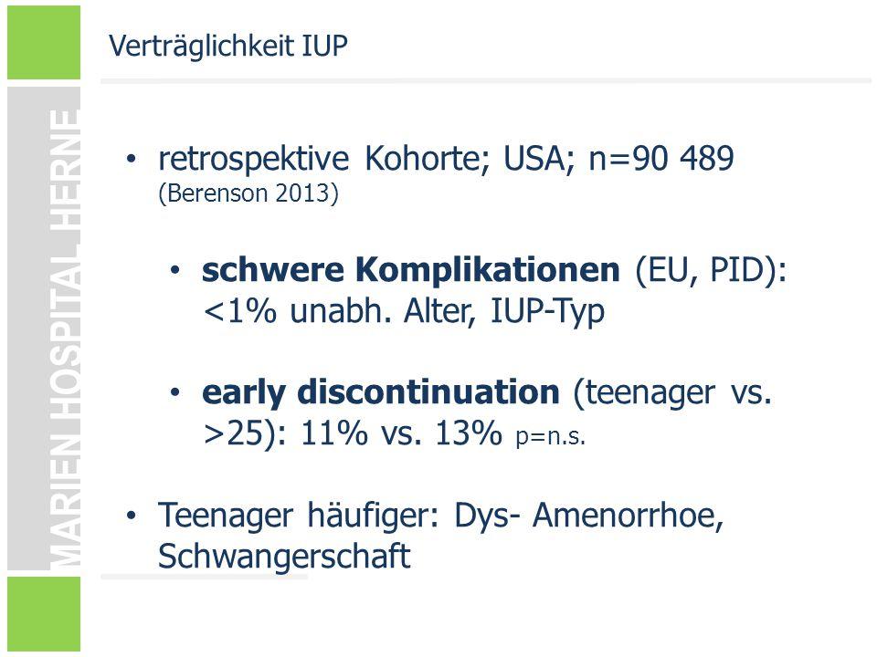 MARIEN HOSPITAL HERNE retrospektive Kohorte; USA; n=90 489 (Berenson 2013) schwere Komplikationen (EU, PID): <1% unabh. Alter, IUP-Typ early discontin