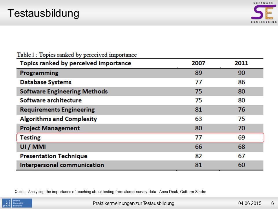 Praktikermeinungen zur Testausbildung704.06.2015 Testausbildung Quelle: Analyzing the importance of teaching about testing from alumni survey data - Anca Deak, Guttorm Sindre