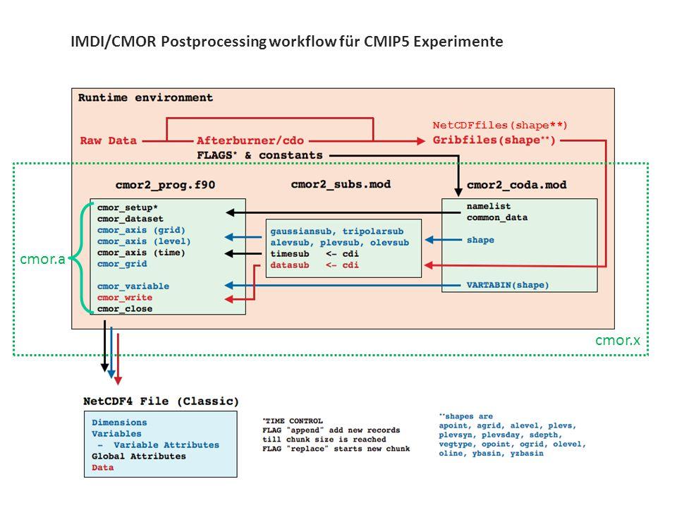 7 / 11 CMIP[5,6,...] und CDOs IMDI/CMOR Postprocessing workflow für CMIP5 Experimente cmor.a cmor.x NetCDFfiles(shape**)