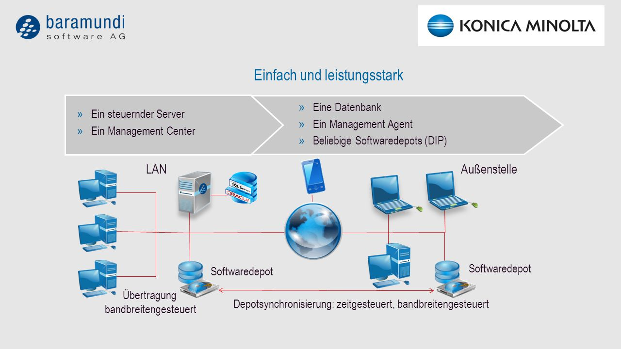 » Eine Datenbank » Ein Management Agent » Beliebige Softwaredepots (DIP) » Ein steuernder Server » Ein Management Center Außenstelle Übertragung bandbreitengesteuert Einfach und leistungsstark LAN Softwaredepot Depotsynchronisierung: zeitgesteuert, bandbreitengesteuert Softwaredepot