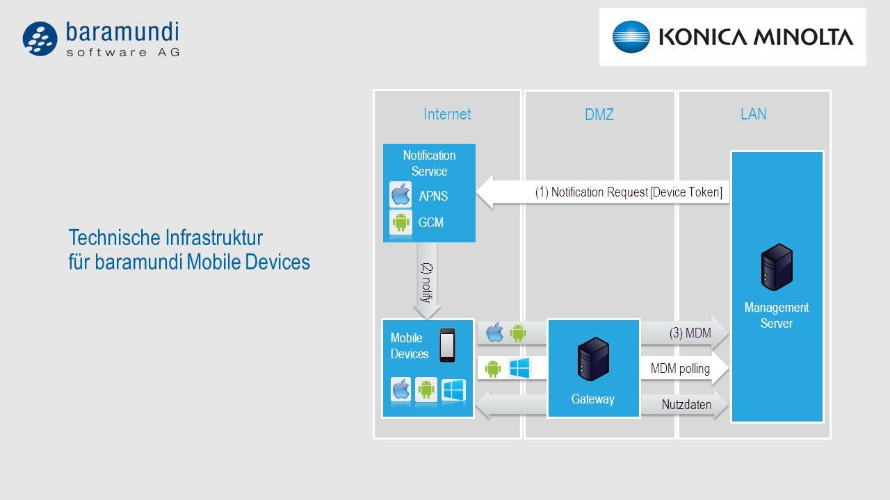 Technische Infrastruktur für baramundi Mobile Devices LAN DMZ Internet (2) notify Notification Service APNS GCM Nutzdaten (3) MDM MDM polling (1) Notification Request [Device Token] Gateway Management Server Mobile Devices