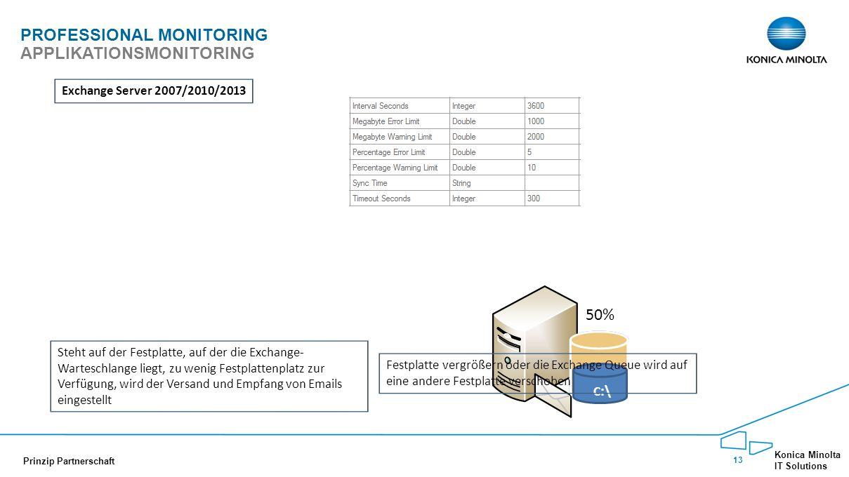 13 Konica Minolta IT Solutions Prinzip Partnerschaft PROFESSIONAL MONITORING APPLIKATIONSMONITORING 50% C :\ Steht auf der Festplatte, auf der die Exchange- Warteschlange liegt, zu wenig Festplattenplatz zur Verfügung, wird der Versand und Empfang von Emails eingestellt Exchange Server 2007/2010/2013 Festplatte vergrößern oder die Exchange Queue wird auf eine andere Festplatte verschoben