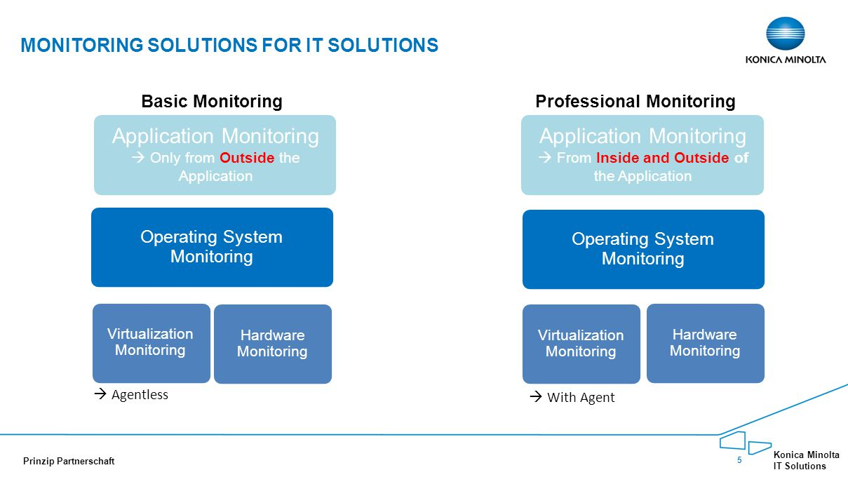 16 Konica Minolta IT Solutions Prinzip Partnerschaft PROFESSIONAL MONITORING BETRIEBSSYSTEM MONITORING Standort 2Standort 1
