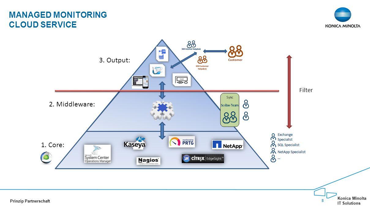 9 Konica Minolta IT Solutions Prinzip Partnerschaft TICKET