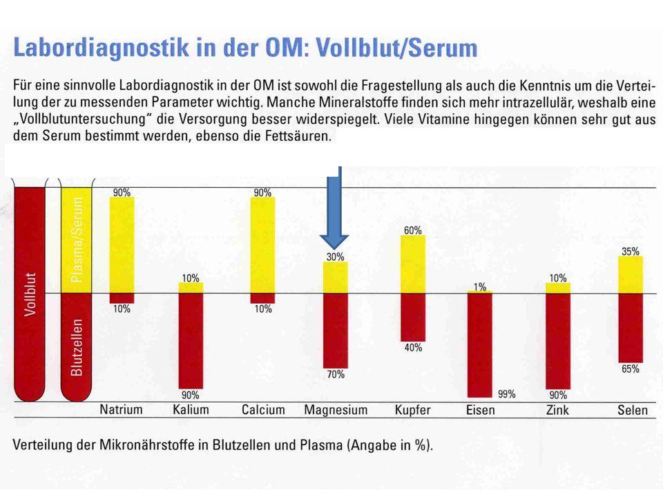OM - Magnesium Da Magnesium hauptsächlich intrazellulär vorkommt, ist die wirkliche Magnesiumsituation schwierig zu messen – nur im Vollblut sinnvoll