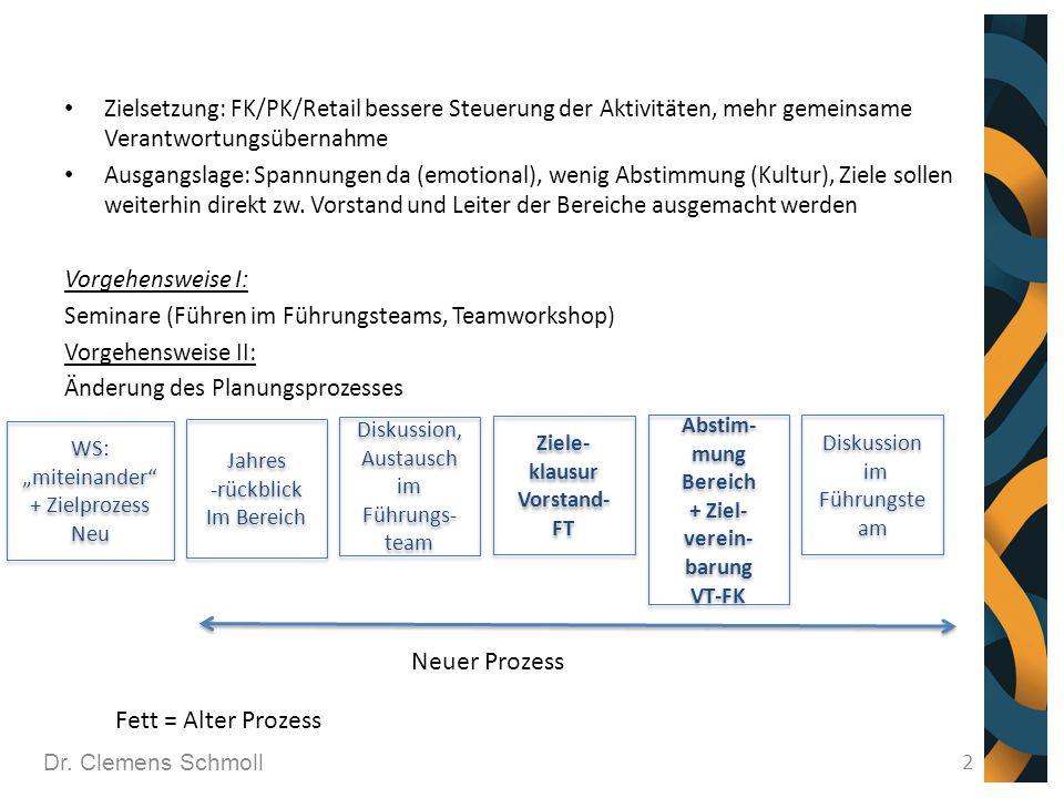 2 Zielsetzung: FK/PK/Retail bessere Steuerung der Aktivitäten, mehr gemeinsame Verantwortungsübernahme Ausgangslage: Spannungen da (emotional), wenig