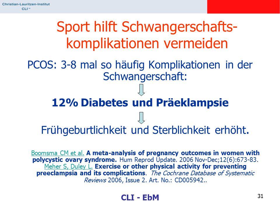 CLI - EbM 31 PCOS: 3-8 mal so häufig Komplikationen in der Schwangerschaft: 12% Diabetes und Präeklampsie Frühgeburtlichkeit und Sterblichkeit erhöht.