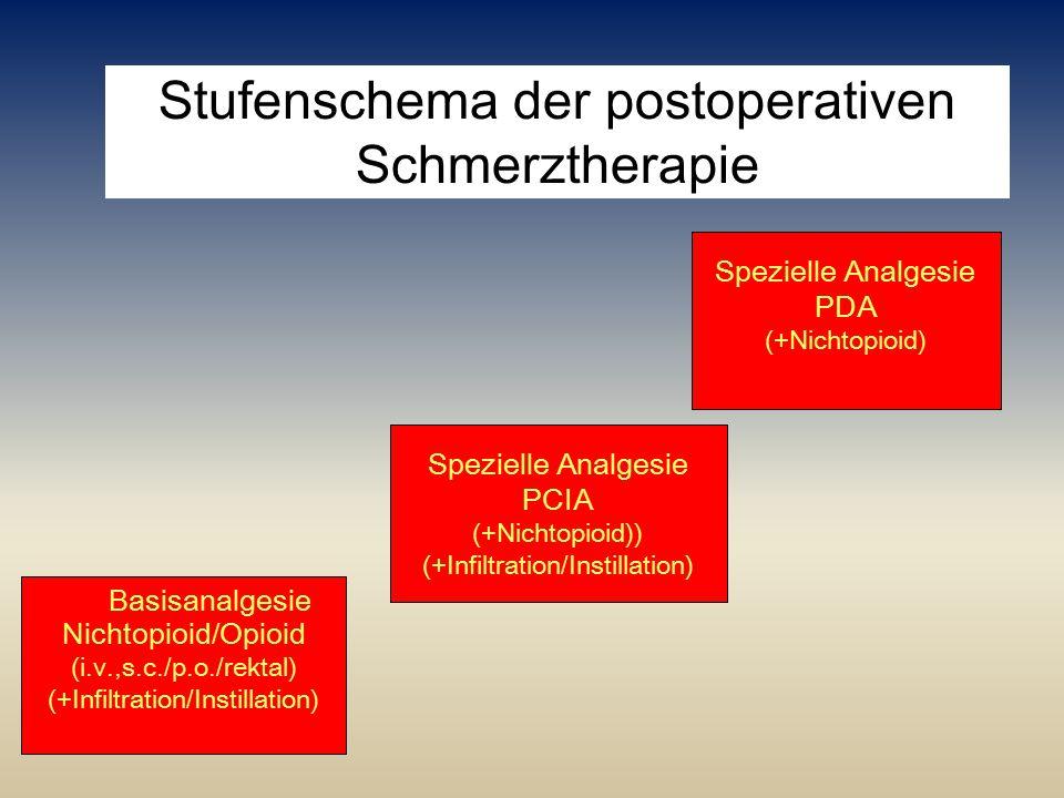 Stufenschema der postoperativen Schmerztherapie Nichtopioid/Opioid (i.v.,s.c./p.o./rektal) (+Infiltration/Instillation) Basisanalgesie Spezielle Analg
