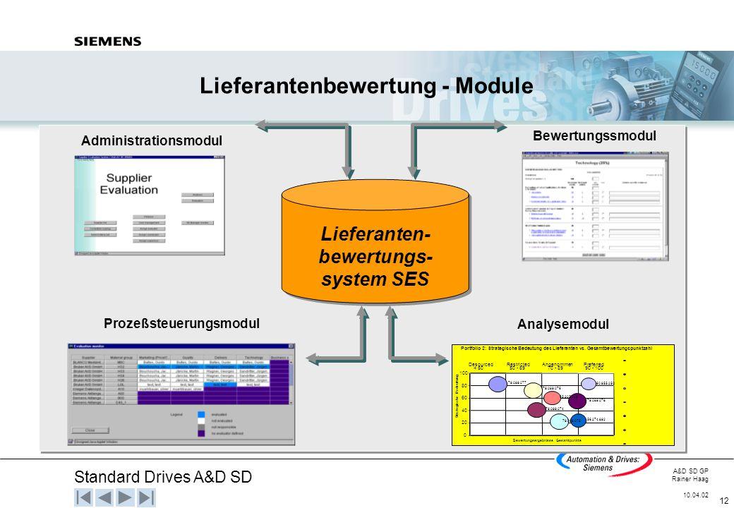 Standard Drives A&D SD A&D SD GP Rainer Haag 10.04.02 12 Administrationsmodul Lieferantenbewertung - Module Portfolio 2: Strategische Bedeutung des Li