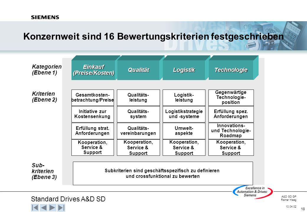 Standard Drives A&D SD A&D SD GP Rainer Haag 10.04.02 18 Konzernweit sind 16 Bewertungskriterien festgeschrieben Einkauf (Preise/Kosten) QualitätLogis