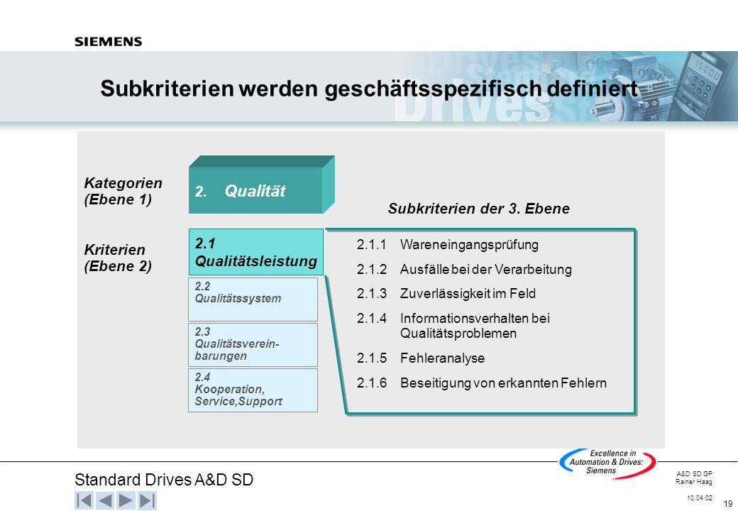 Standard Drives A&D SD A&D SD GP Rainer Haag 10.04.02 19 Subkriterien werden geschäftsspezifisch definiert Kategorien (Ebene 1) Kriterien (Ebene 2) 2.