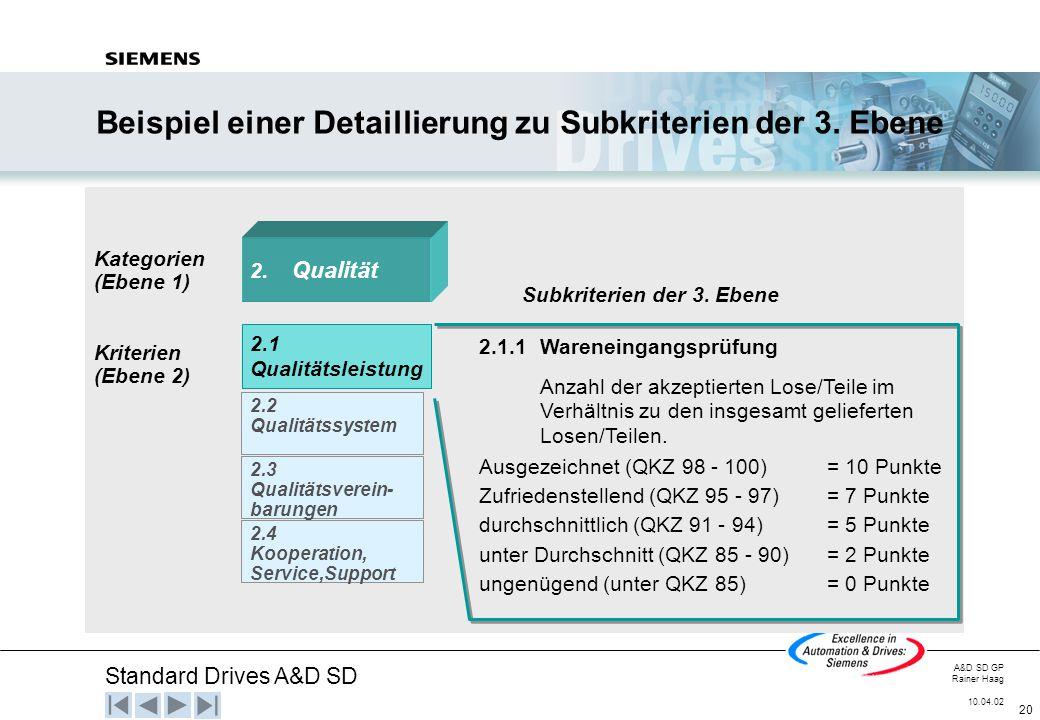 Standard Drives A&D SD A&D SD GP Rainer Haag 10.04.02 20 Beispiel einer Detaillierung zu Subkriterien der 3. Ebene Kategorien (Ebene 1) Kriterien (Ebe