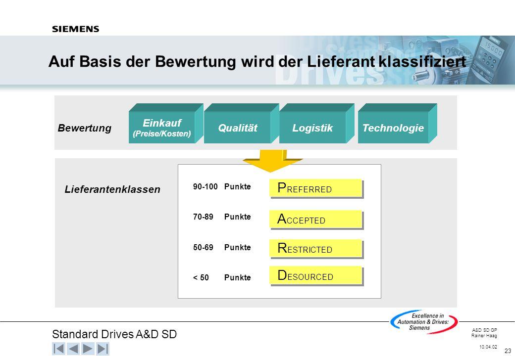 Standard Drives A&D SD A&D SD GP Rainer Haag 10.04.02 23 90-100 Punkte 70-89 Punkte 50-69 Punkte < 50 Punkte P REFERRED A CCEPTED R ESTRICTED D ESOURC