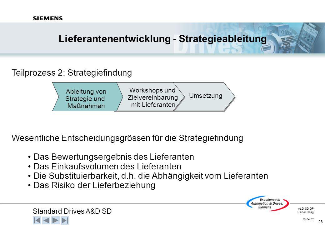 Standard Drives A&D SD A&D SD GP Rainer Haag 10.04.02 26 Lieferantenentwicklung - Strategieableitung Workshops und Zielvereinbarung mit Lieferanten Um