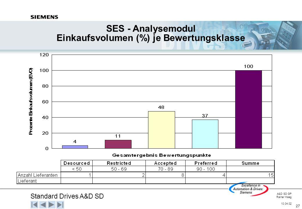 Standard Drives A&D SD A&D SD GP Rainer Haag 10.04.02 27 SES - Analysemodul Einkaufsvolumen (%) je Bewertungsklasse