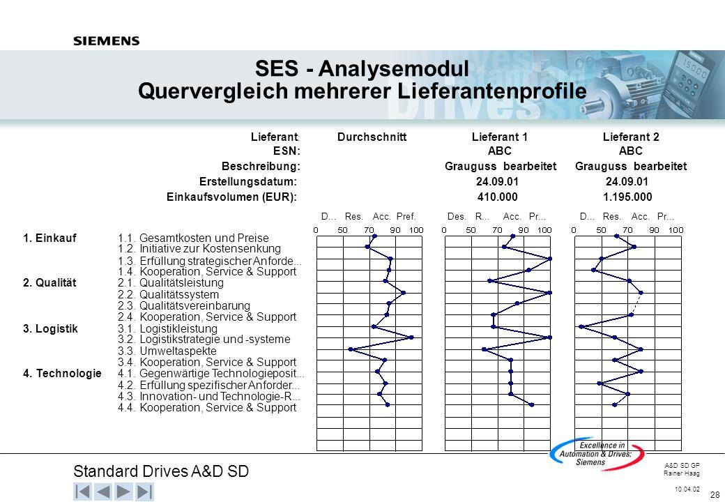 Standard Drives A&D SD A&D SD GP Rainer Haag 10.04.02 28 SES - Analysemodul Quervergleich mehrerer Lieferantenprofile Lieferant : DurchschnittLieferan