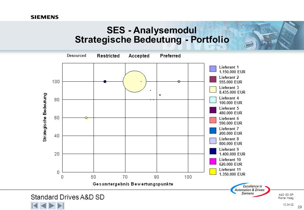 Standard Drives A&D SD A&D SD GP Rainer Haag 10.04.02 29 SES - Analysemodul Strategische Bedeutung - Portfolio Desourced RestrictedAcceptedPreferred L