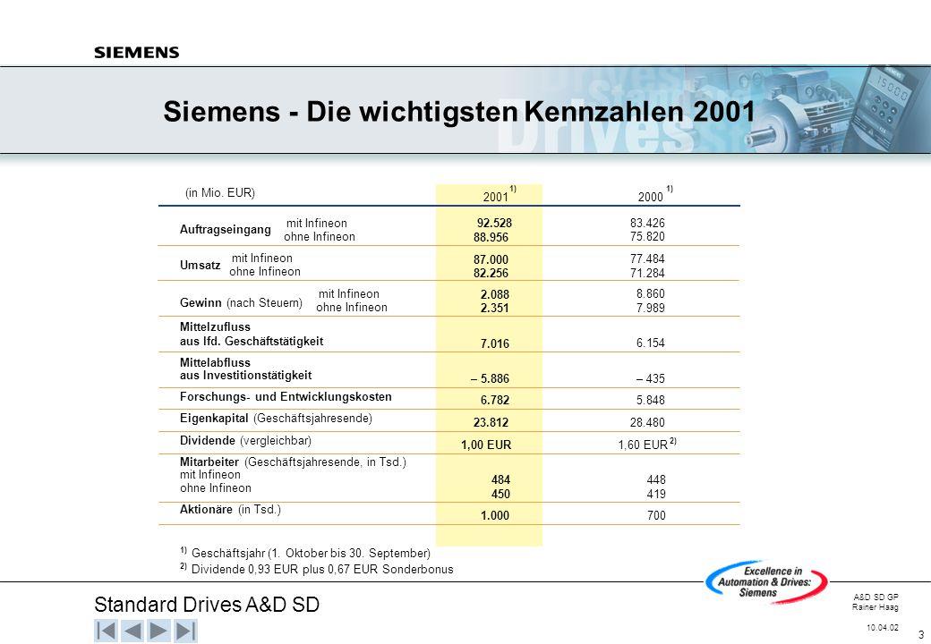 Standard Drives A&D SD A&D SD GP Rainer Haag 10.04.02 3 Siemens - Die wichtigsten Kennzahlen 2001 (in Mio. EUR) 1) 20012000 Auftragseingang Umsatz Gew