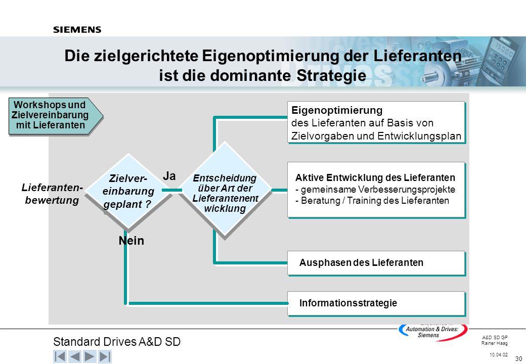 Standard Drives A&D SD A&D SD GP Rainer Haag 10.04.02 30 Lieferanten- bewertung Informationsstrategie Zielver- einbarung geplant ? Zielver- einbarung