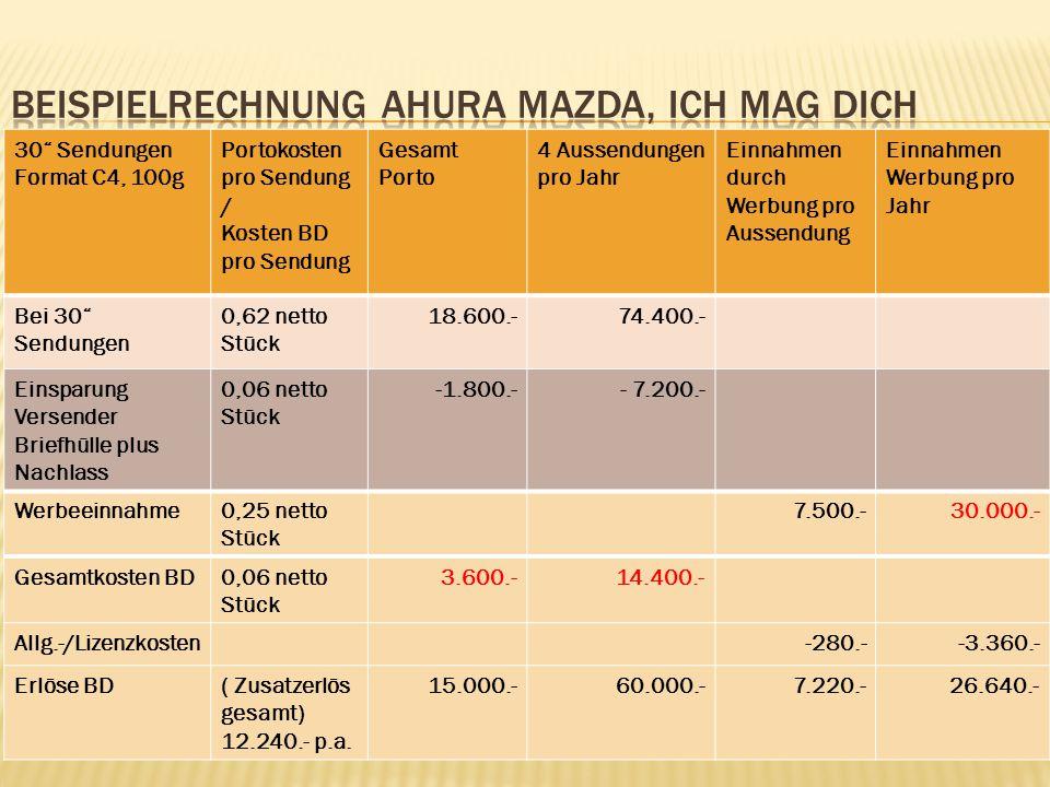 """30"""" Sendungen Format C4, 100g Portokosten pro Sendung / Kosten BD pro Sendung Gesamt Porto 4 Aussendungen pro Jahr Einnahmen durch Werbung pro Aussend"""