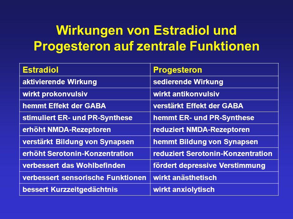 Wirkungen von Estradiol und Progesteron auf zentrale Funktionen EstradiolProgesteron aktivierende Wirkungsedierende Wirkung wirkt prokonvulsivwirkt an