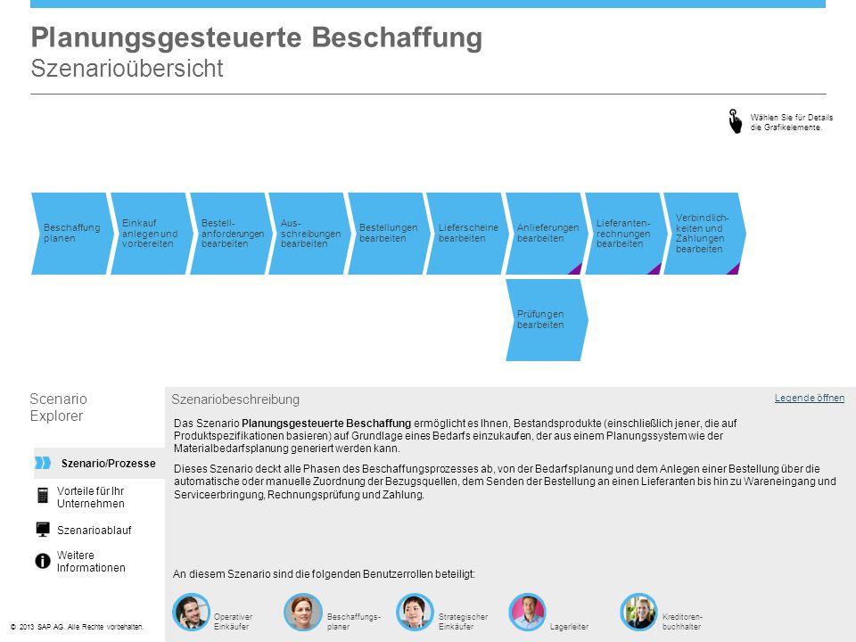 ©© 2013 SAP AG. Alle Rechte vorbehalten. Planungsgesteuerte Beschaffung Szenarioübersicht Legende öffnen Operativer Einkäufer Szenariobeschreibung An