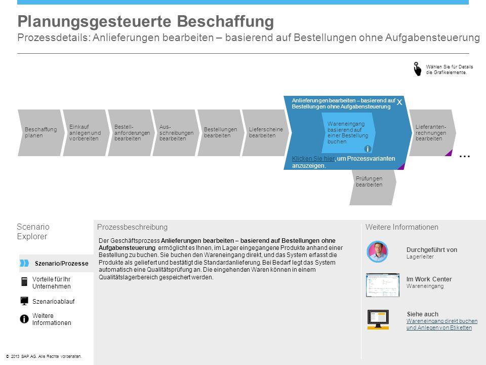 ©© 2013 SAP AG. Alle Rechte vorbehalten. Planungsgesteuerte Beschaffung Prozessdetails: Anlieferungen bearbeiten – basierend auf Bestellungen ohne Auf
