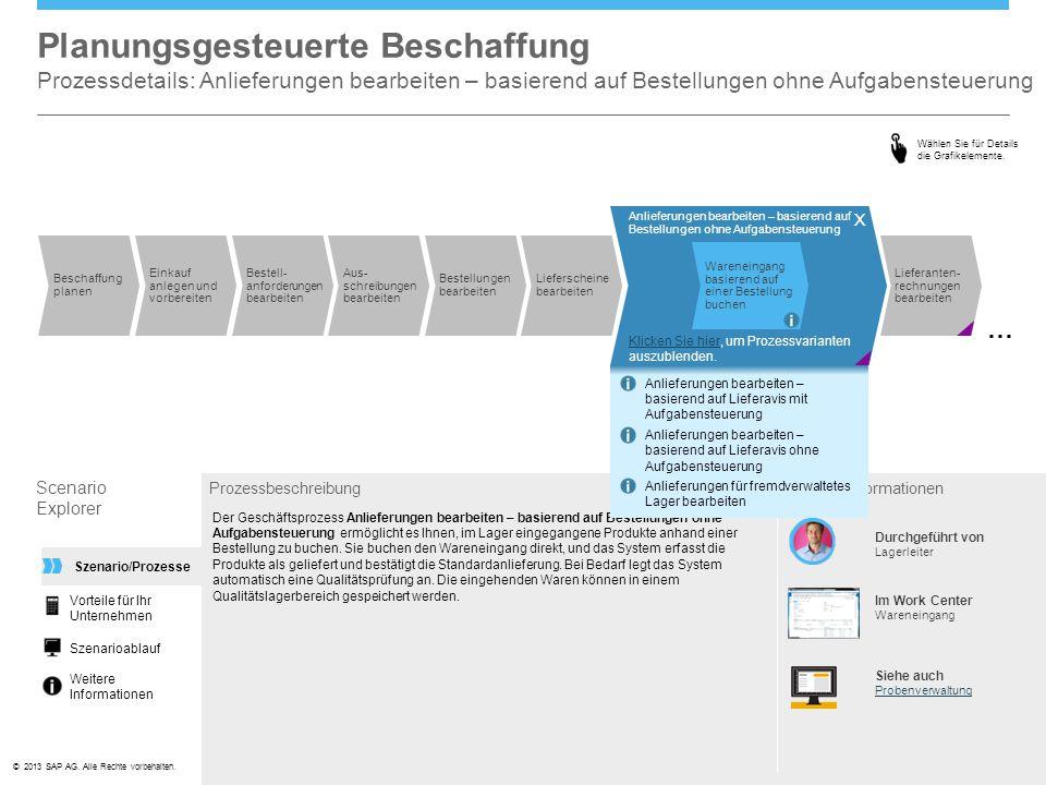 ©© 2013 SAP AG. Alle Rechte vorbehalten. Prüfungen bearbeiten Planungsgesteuerte Beschaffung Prozessdetails: Anlieferungen bearbeiten – basierend auf