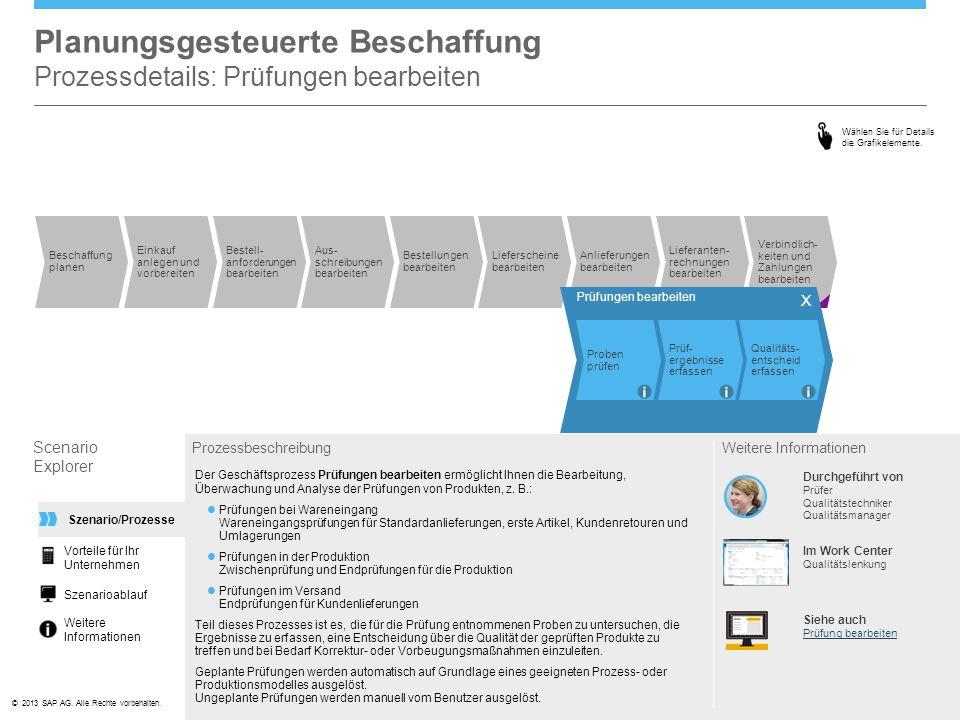 ©© 2013 SAP AG. Alle Rechte vorbehalten. Lieferscheine bearbeiten Planungsgesteuerte Beschaffung Prozessdetails: Prüfungen bearbeiten Scenario Explore