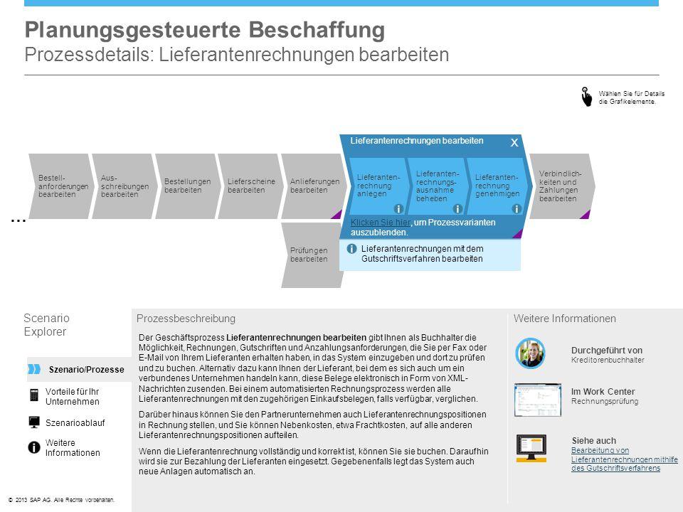 ©© 2013 SAP AG. Alle Rechte vorbehalten. Prüfungen bearbeiten Planungsgesteuerte Beschaffung Prozessdetails: Lieferantenrechnungen bearbeiten Scenario