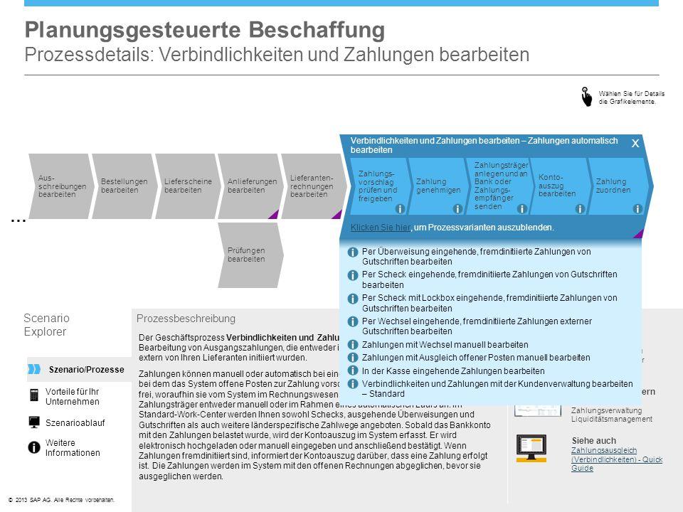 ©© 2013 SAP AG. Alle Rechte vorbehalten. Durchgeführt von Kreditorenbuchhalter In den Work Centern Verbindlichkeiten Zahlungsverwaltung Liquiditätsman