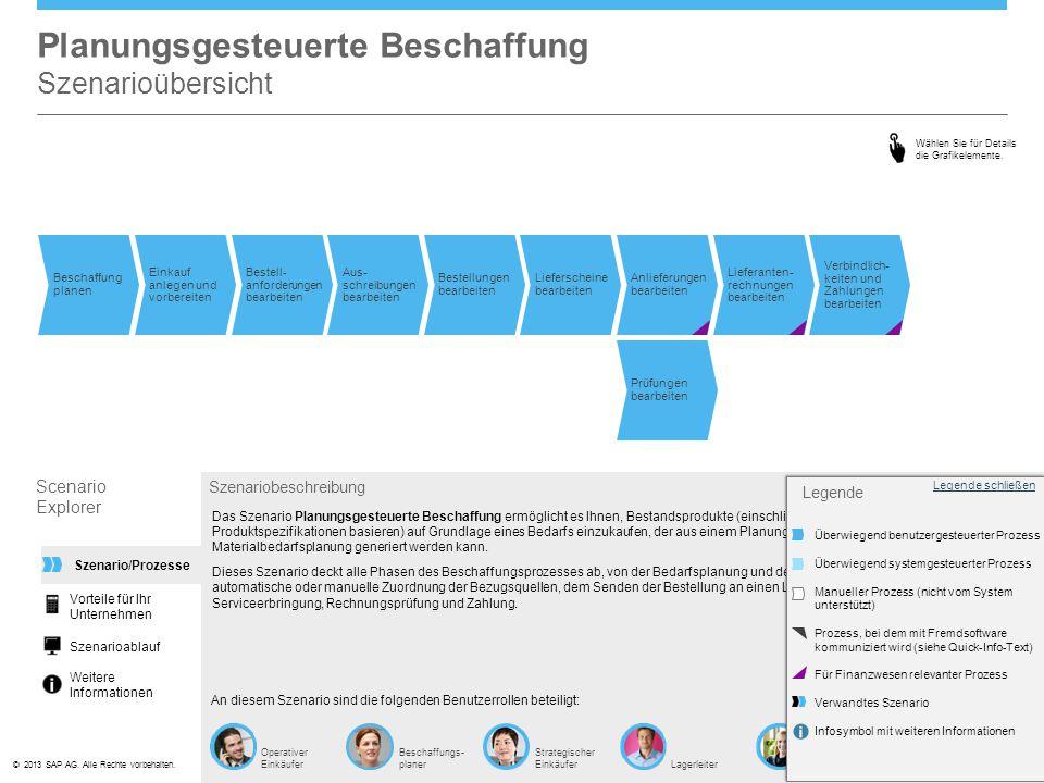 ©© 2013 SAP AG. Alle Rechte vorbehalten. Operativer Einkäufer Beschaffungs- planer Strategischer EinkäuferLagerleiter Kreditoren- buchhalter Planungsg