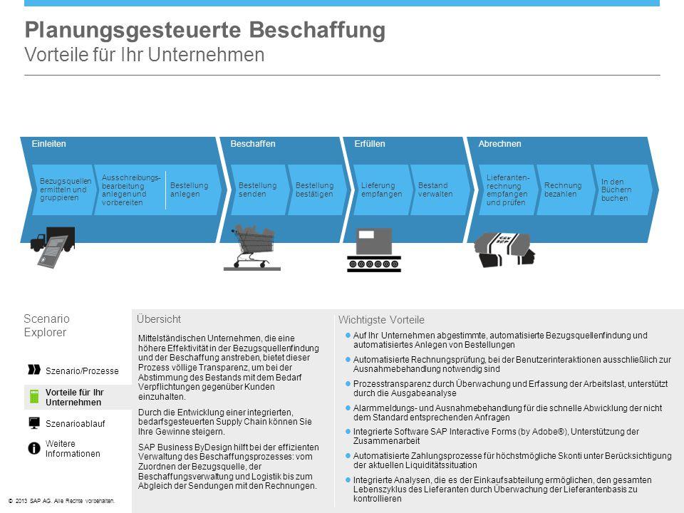 ©© 2013 SAP AG. Alle Rechte vorbehalten. AbrechnenEinleitenBeschaffen Bestellung senden Bestellung bestätigen Bezugsquellen ermitteln und gruppieren L