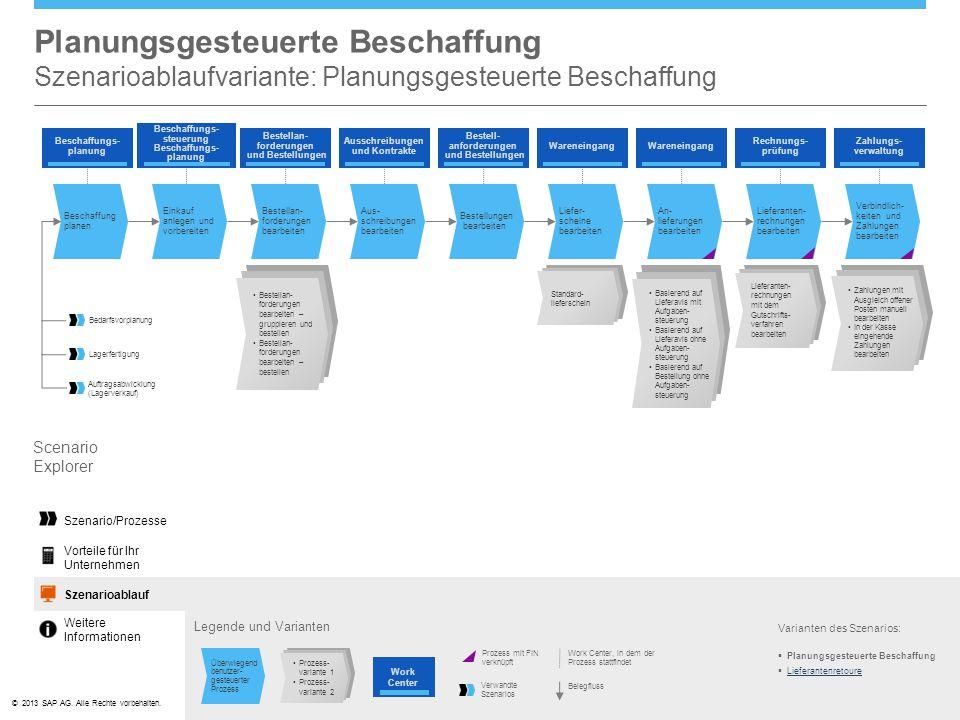 ©© 2013 SAP AG. Alle Rechte vorbehalten. Planungsgesteuerte Beschaffung Szenarioablaufvariante: Planungsgesteuerte Beschaffung Varianten des Szenarios