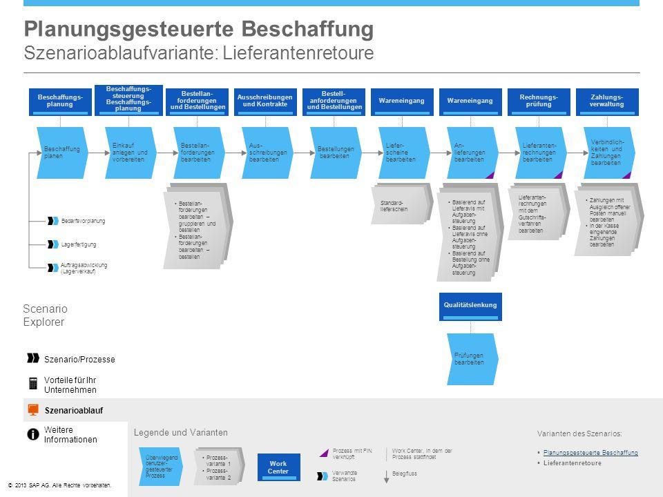 ©© 2013 SAP AG. Alle Rechte vorbehalten. Planungsgesteuerte Beschaffung Szenarioablaufvariante: Lieferantenretoure Legende und Varianten Varianten des