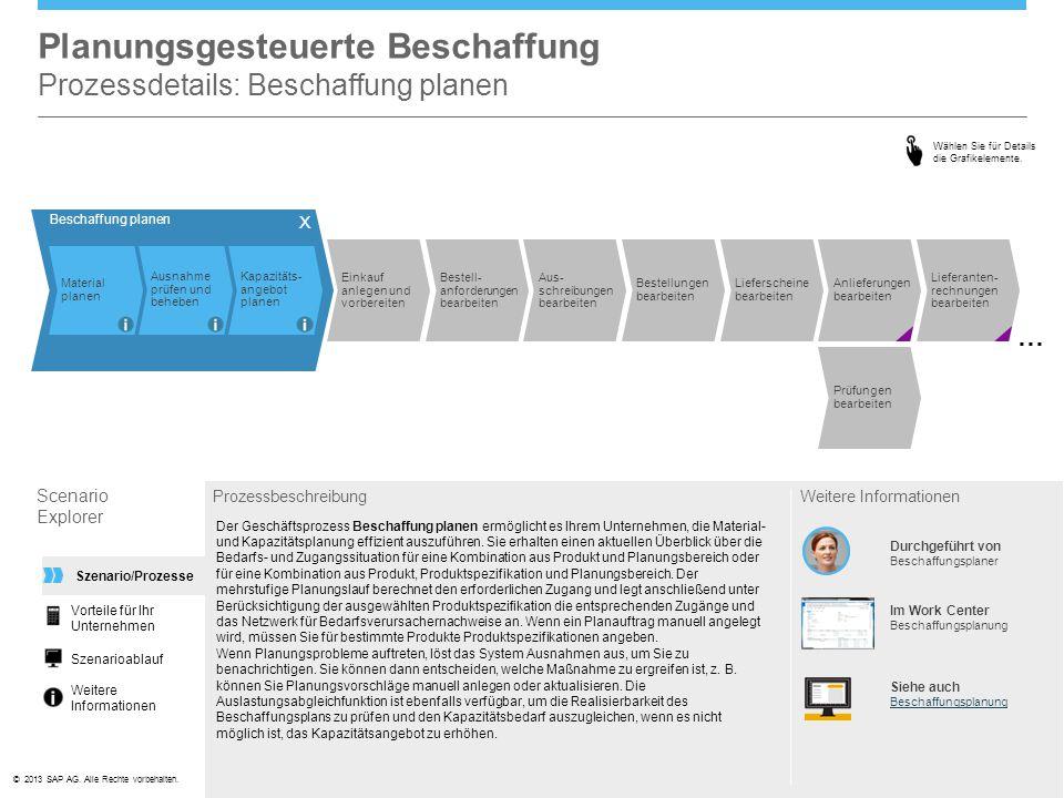 ©© 2013 SAP AG. Alle Rechte vorbehalten. Planungsgesteuerte Beschaffung Prozessdetails: Beschaffung planen Scenario Explorer Prozessbeschreibung Der G