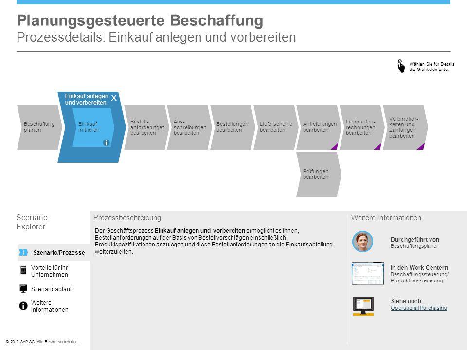 ©© 2013 SAP AG. Alle Rechte vorbehalten. Planungsgesteuerte Beschaffung Prozessdetails: Einkauf anlegen und vorbereiten Scenario Explorer Prozessbesch