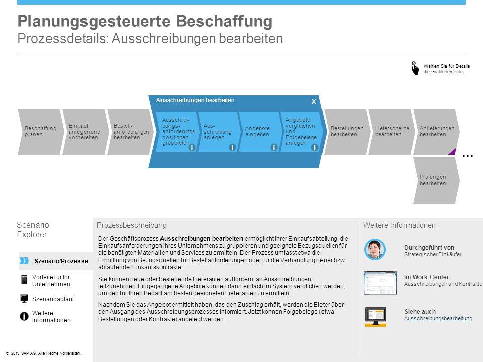 ©© 2013 SAP AG. Alle Rechte vorbehalten. Planungsgesteuerte Beschaffung Prozessdetails: Ausschreibungen bearbeiten Scenario Explorer Prozessbeschreibu