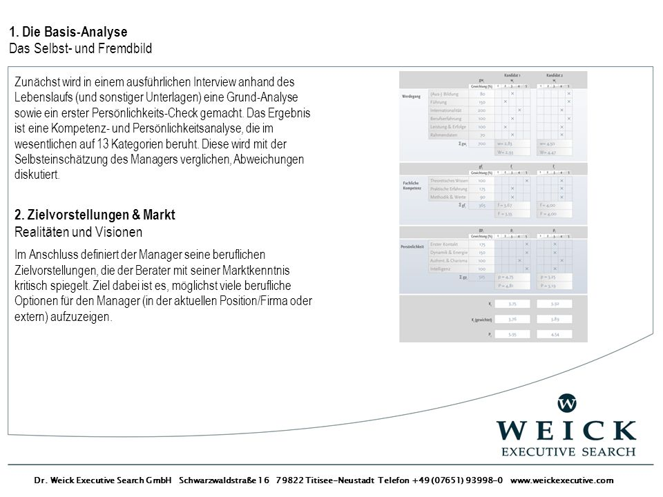 Dr. Weick Executive Search GmbH Schwarzwaldstraße 16 79822 Titisee-Neustadt Telefon +49 (07651) 93998-0 www.weickexecutive.com 1. Die Basis-Analyse Da